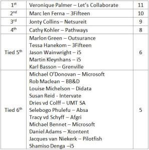 Top 20 Jhb Registerers