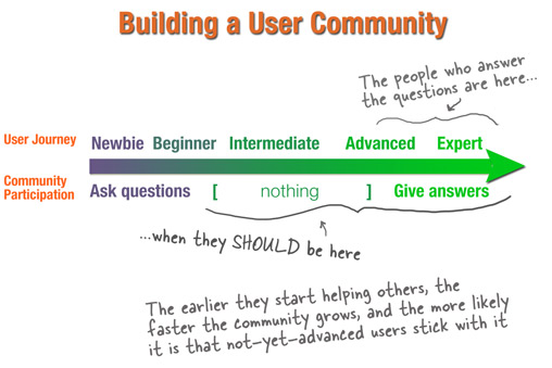 Kathy Sierra - Building a User Community