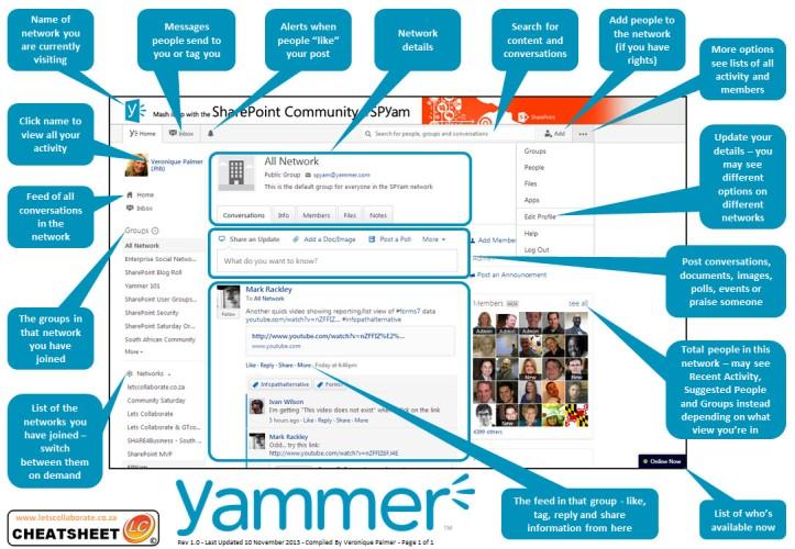 Yammer Cheatsheet