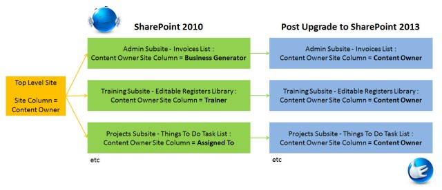 Site Columns SharePoint 2013 Upgrade