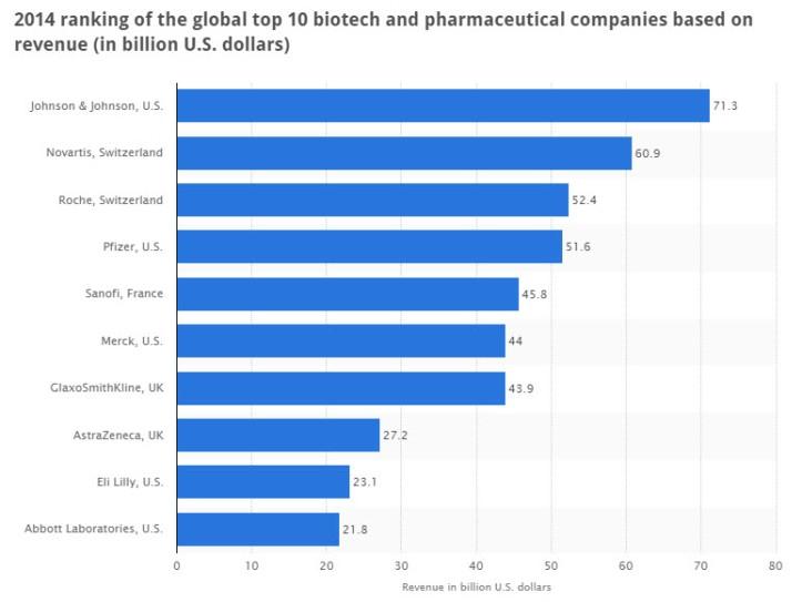 Top 10 Bio and Big Pharma Companies in 2014