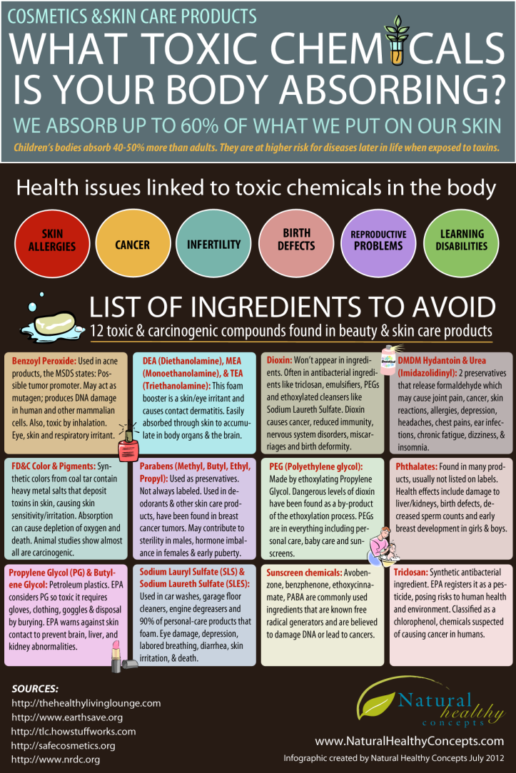 Toxic skin ingredients
