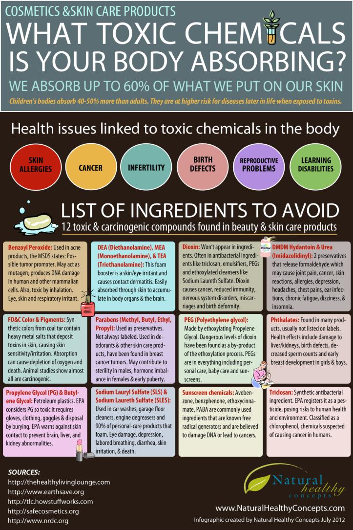 Toxic skin ingredients