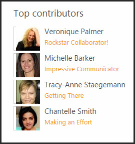 Community Sites Top Contributors