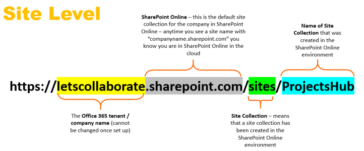 Site level SharePoint Online links
