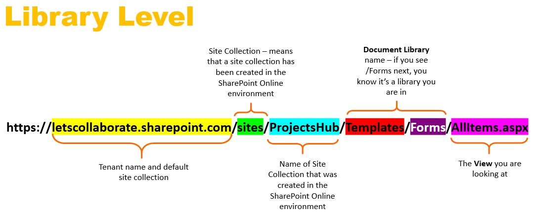 Library level SharePoint Online links