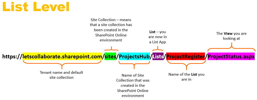 List level SharePoint Online links